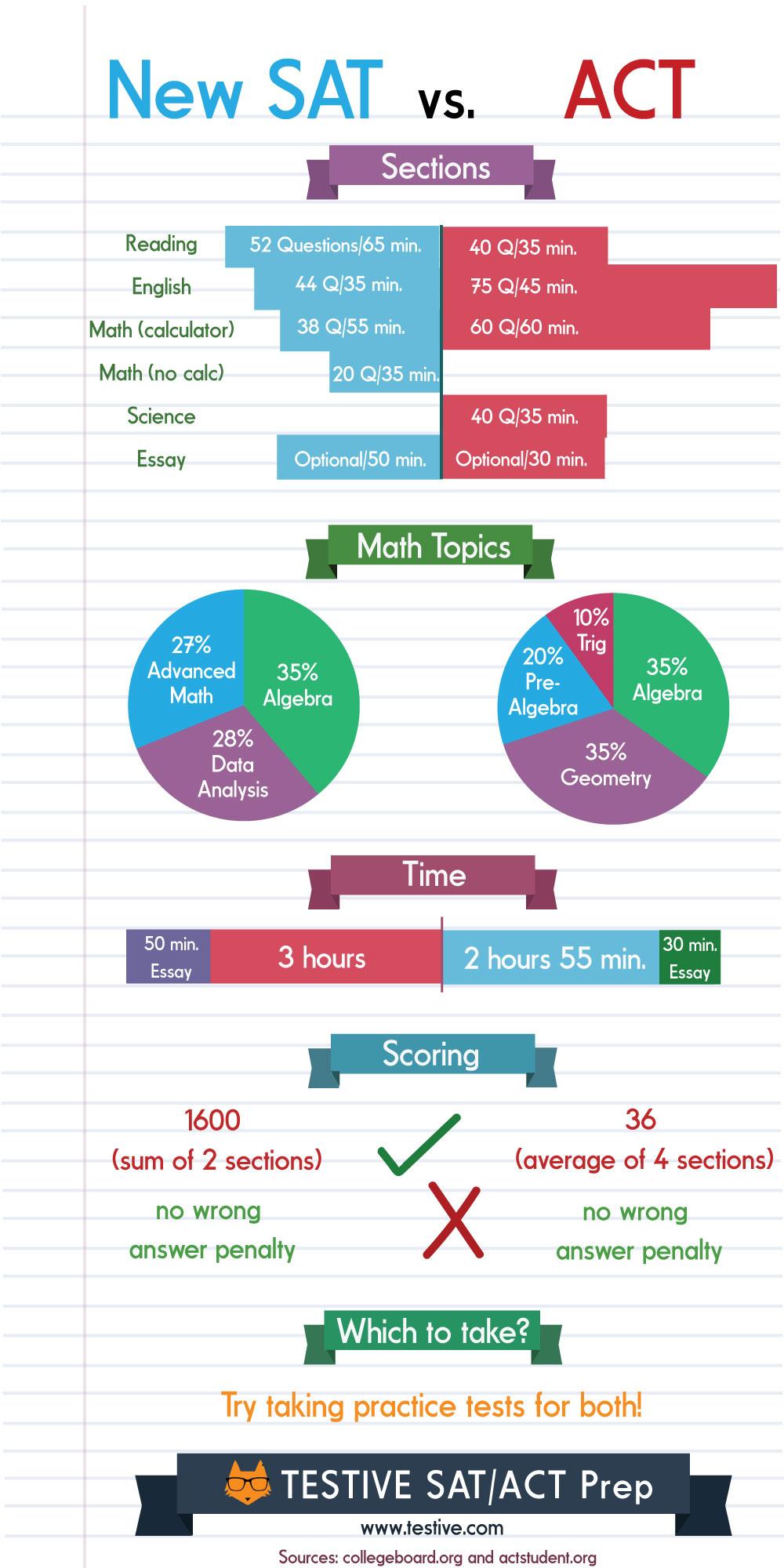test comparison chart