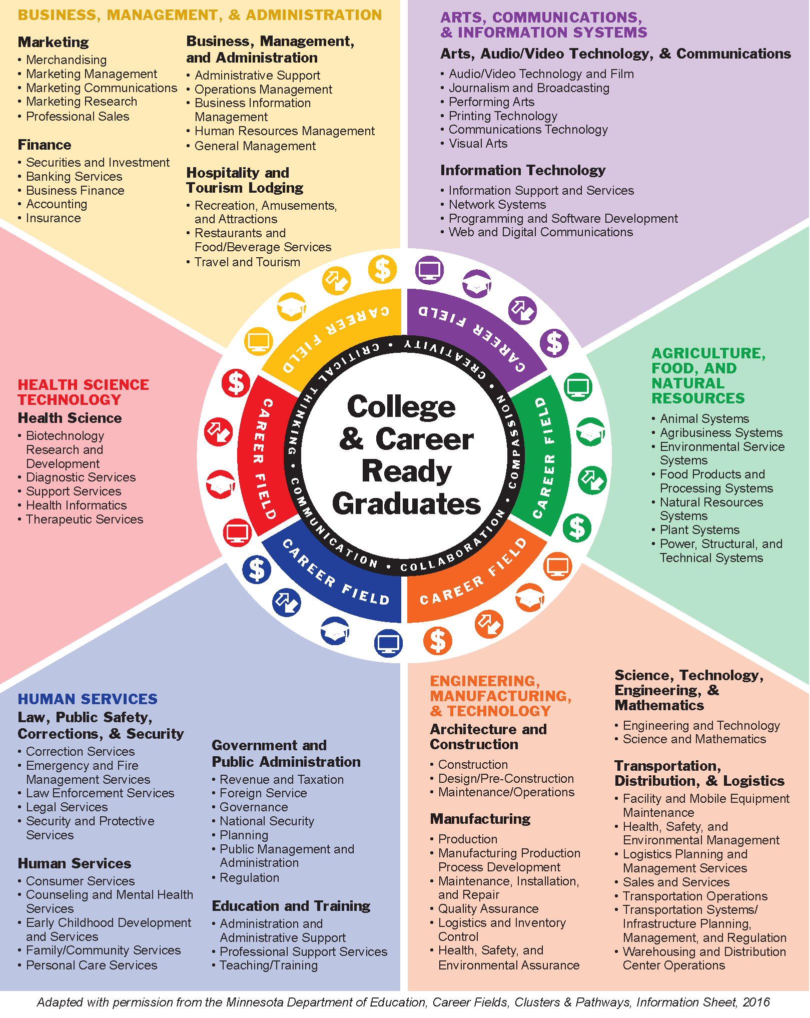 Career pathways wheel